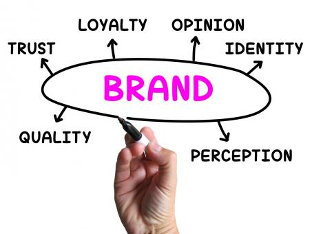 Free Stock Photo of Brand Diagram Shows Company Identity And Loyalty
