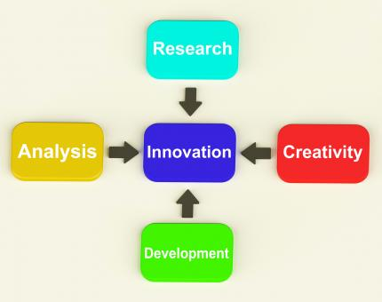 Free Stock Photo of Innovation Diagram Means Creativity Researching Analysing And Developm