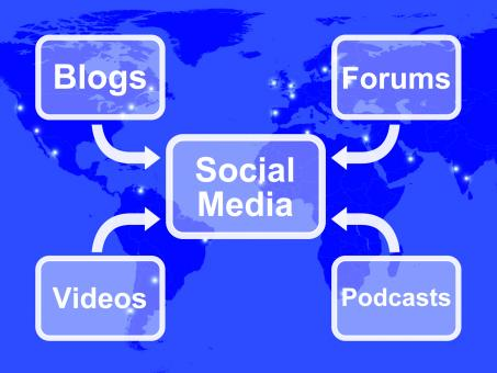 Free Stock Photo of Social Media Diagram Shows Information Support And Communication