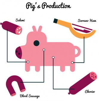 Free Stock Photo of Pig's Production Vector Illustration