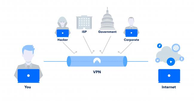 Free Stock Photo of How VPNs work